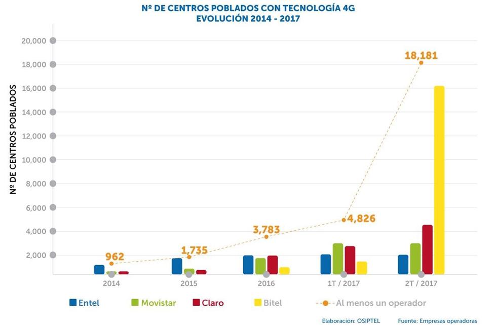 OSIPTEL_Nro de Centros Poblados con Tecnología 4G. Evolución 2014 - 2017.png